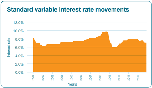 Variable interest rate movements