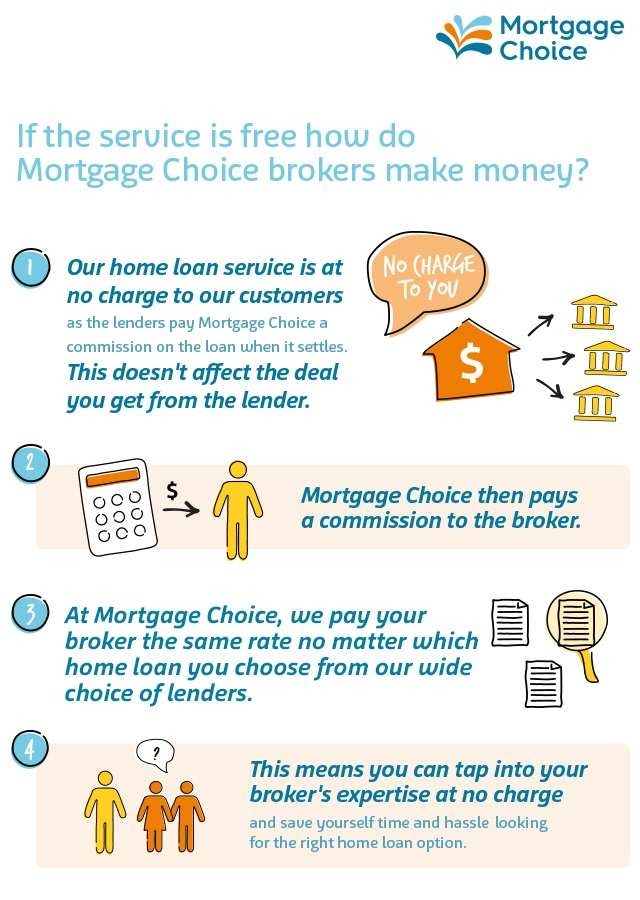 how to mortgage lenders get paid