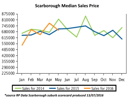 It Means Todays Home Buyers In Perths Western Suburbs Can Get More Bang For Their Buck